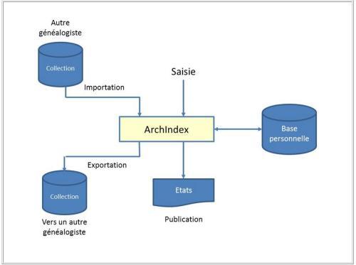 ArchIndex