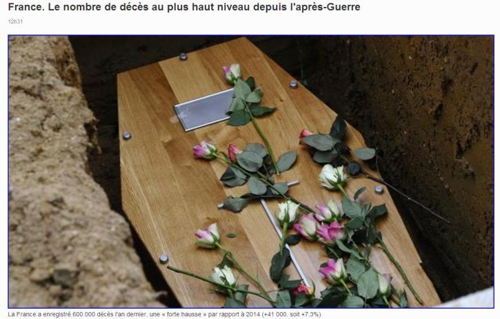 Nombre de décès après guerre