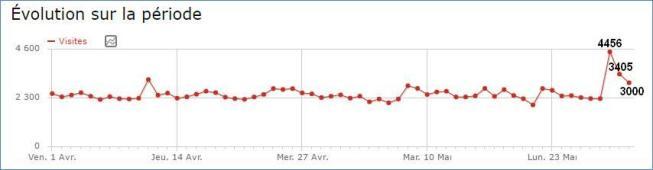 Stats MGW Verdun